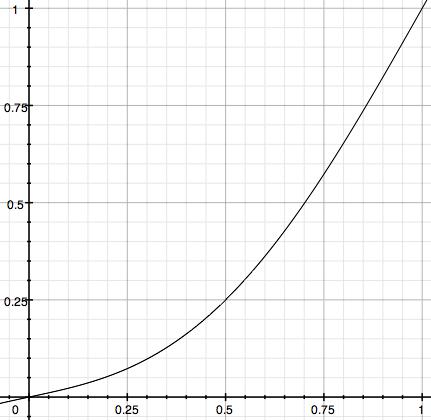 Burn midtones graph