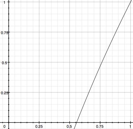 Burn shadows graph.png