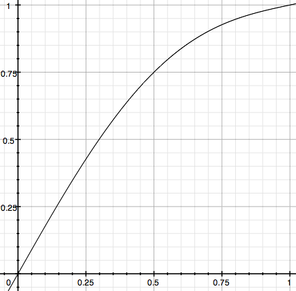 graphs of functions. This yields the graph: