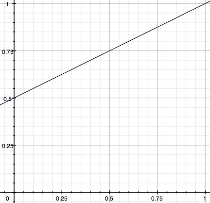 Dodge shadows graph